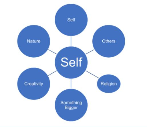 Diagram of circles. The label 'self' in the centre circle and the labels self, others, nature, creativity, something bigger, and religion in the outside circles